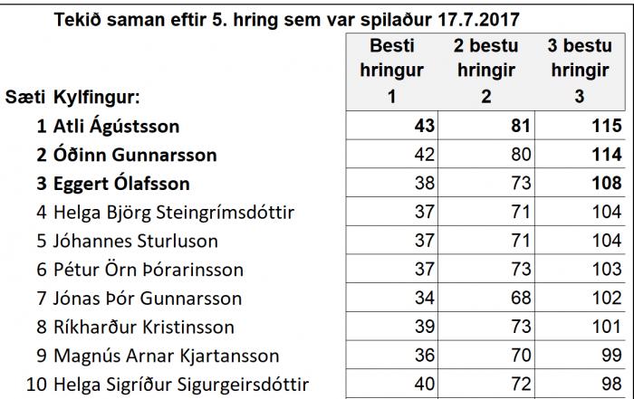 Punktamót GKG – Óðinn sækir að Atla  – nú eru tvær umferðir eftir